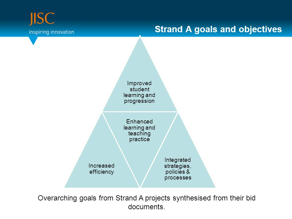 Strand A goals and objectives Improved student learning and progression Increased efficiency Enhanced learning and teaching practice Integrated strategies, policies & processes Overarching goals from Strand A projects synthesised from their bid documents.