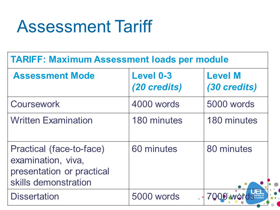 Assessment Tariff TARIFF: Maximum Assessment loads per module Assessment ModeLevel 0-3 (20 credits) Level M (30 credits) Coursework4000 words5000 words Written Examination180 minutes Practical (face-to-face) examination, viva, presentation or practical skills demonstration 60 minutes80 minutes Dissertation5000 words7000 words