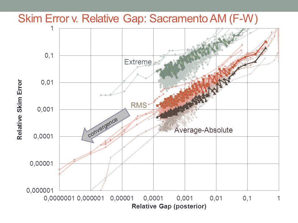 Skim Error v. Relative Gap: Sacramento AM (F-W) Extreme RMS convergence