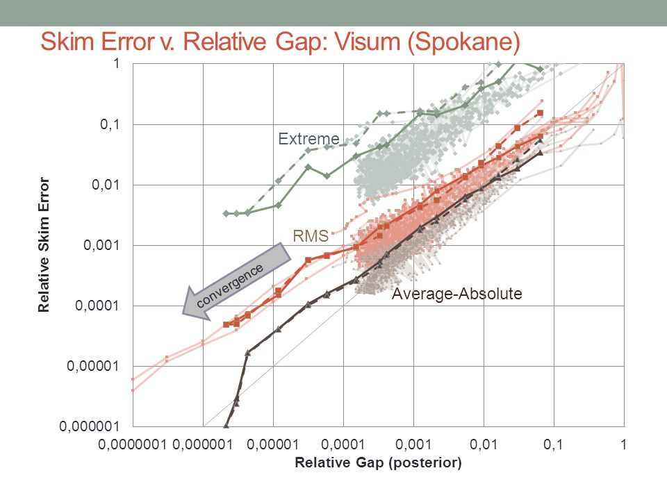 Skim Error v. Relative Gap: Visum (Spokane) Extreme RMS Average-Absolute convergence