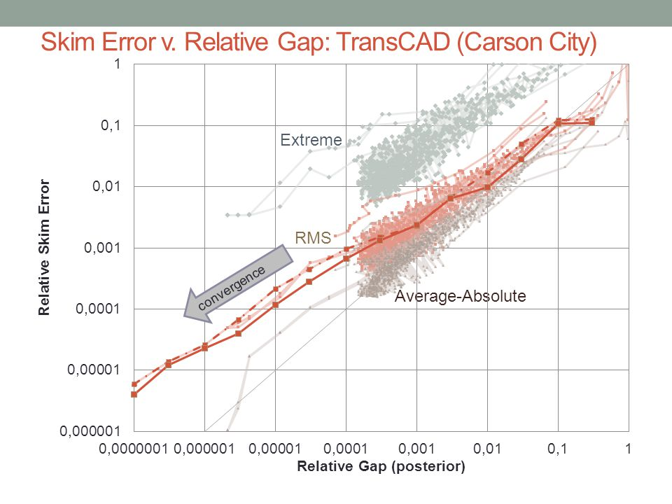 Skim Error v. Relative Gap: TransCAD (Carson City) Extreme RMS Average-Absolute convergence
