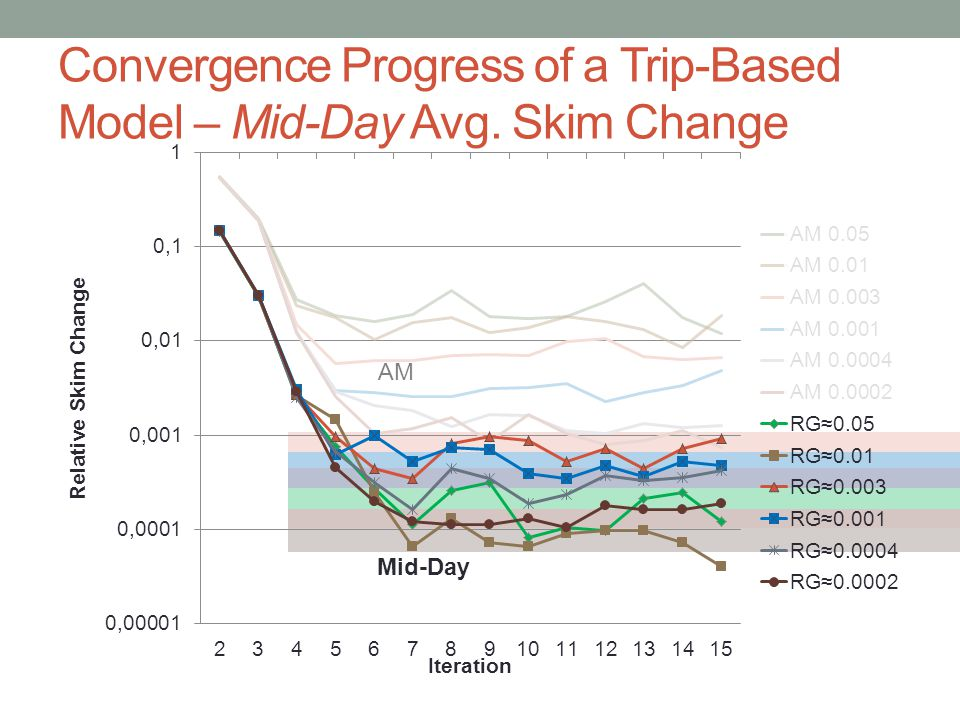 Convergence Progress of a Trip-Based Model – Mid-Day Avg. Skim Change AM Mid-Day