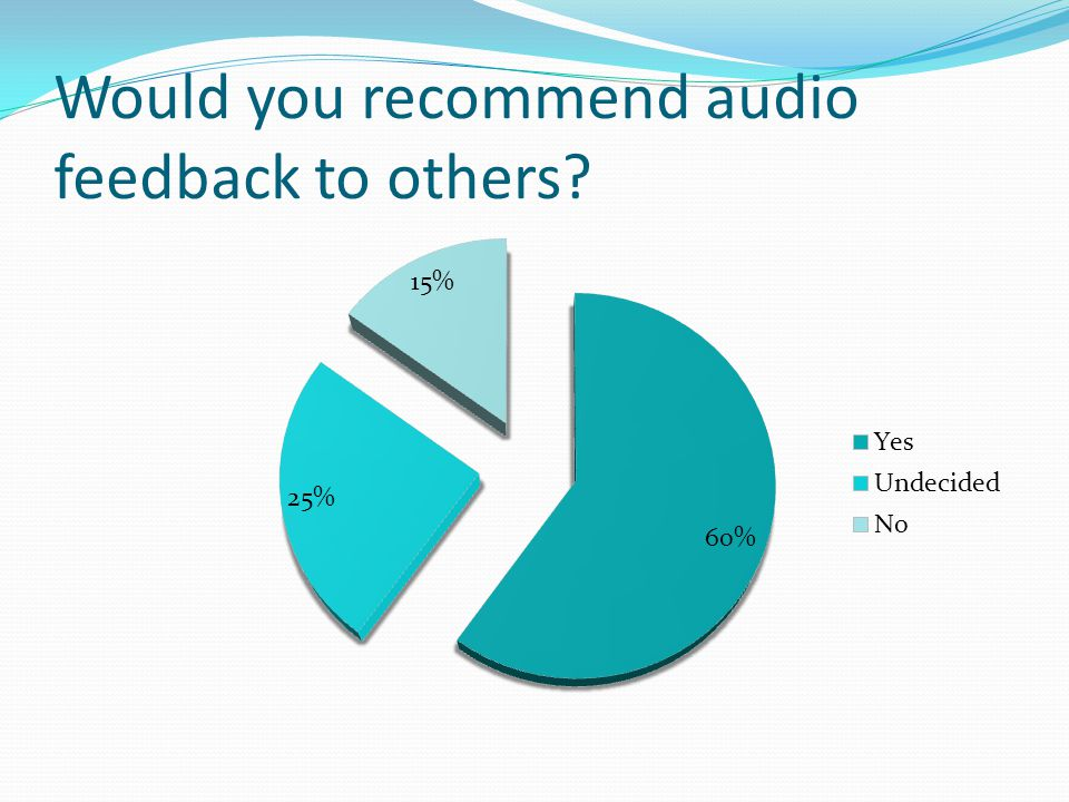 Would you recommend audio feedback to others