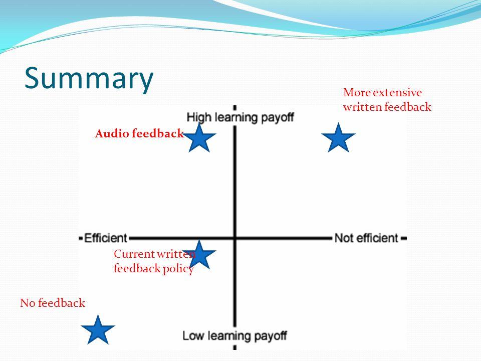 Summary Audio feedback Current written feedback policy More extensive written feedback No feedback