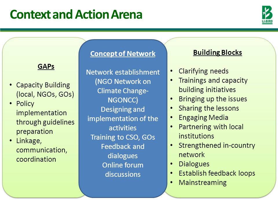 Context and Action Arena GAPs Capacity Building (local, NGOs, GOs) Policy implementation through guidelines preparation Linkage, communication, coordination GAPs Capacity Building (local, NGOs, GOs) Policy implementation through guidelines preparation Linkage, communication, coordination Building Blocks Clarifying needs Trainings and capacity building initiatives Bringing up the issues Sharing the lessons Engaging Media Partnering with local institutions Strengthened in-country network Dialogues Establish feedback loops Mainstreaming Building Blocks Clarifying needs Trainings and capacity building initiatives Bringing up the issues Sharing the lessons Engaging Media Partnering with local institutions Strengthened in-country network Dialogues Establish feedback loops Mainstreaming Concept of Network Network establishment (NGO Network on Climate Change- NGONCC) Designing and implementation of the activities Training to CSO, GOs Feedback and dialogues Online forum discussions