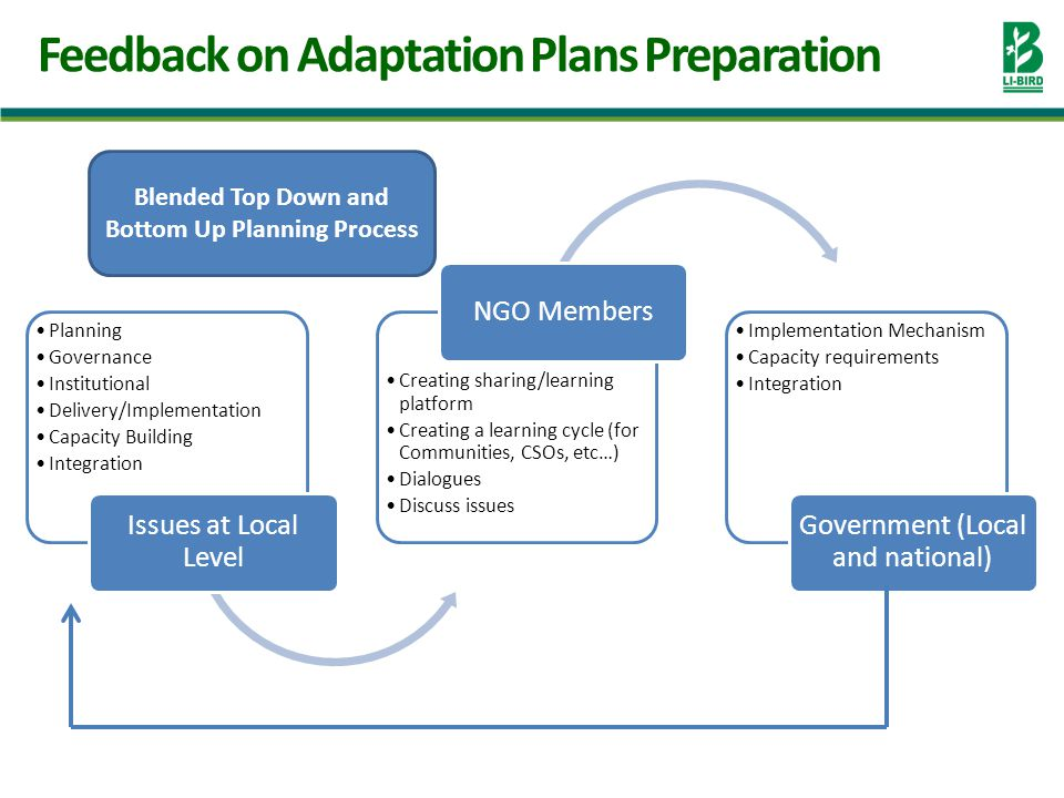 Feedback on Adaptation Plans Preparation Planning Governance Institutional Delivery/Implementation Capacity Building Integration Issues at Local Level Creating sharing/learning platform Creating a learning cycle (for Communities, CSOs, etc…) Dialogues Discuss issues NGO Members Implementation Mechanism Capacity requirements Integration Government (Local and national) Blended Top Down and Bottom Up Planning Process