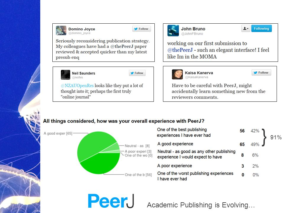 Academic Publishing is Evolving… } 91%