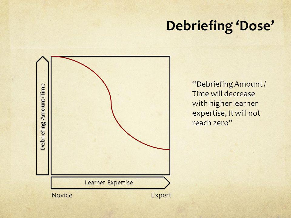 Debriefing Dose Learner Expertise Debriefing Amount/Time NoviceExpert Debriefing Amount / Time will decrease with higher learner expertise, It will no