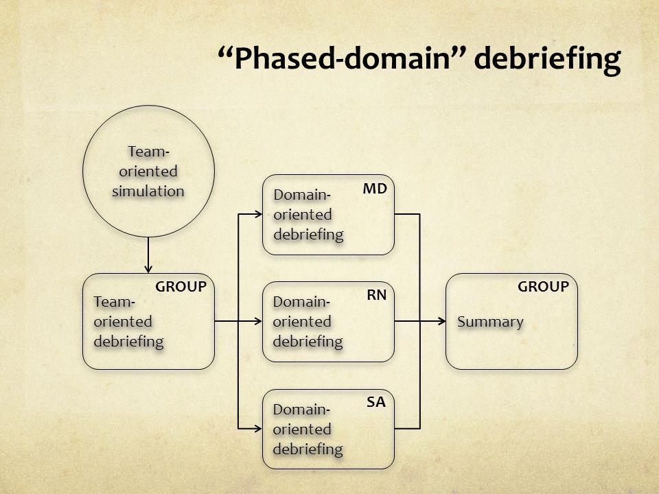 Phased-domain debriefing Team- oriented simulation Team- oriented simulation Team- oriented debriefing Team- oriented debriefing Domain- oriented debr