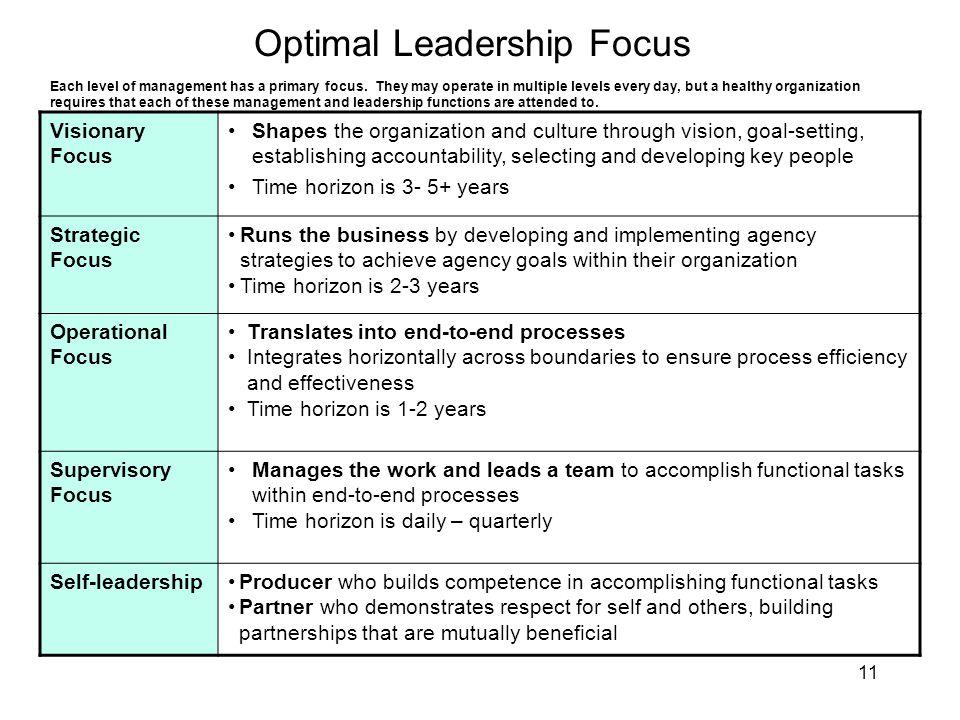 11 Optimal Leadership Focus Visionary Focus Shapes the organization and culture through vision, goal-setting, establishing accountability, selecting a