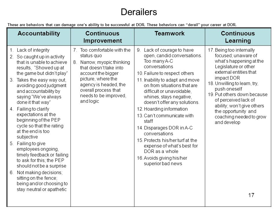 Derailers 17 AccountabilityContinuous Improvement TeamworkContinuous Learning 1.Lack of integrity 2.So caught up in activity that is unable to achieve