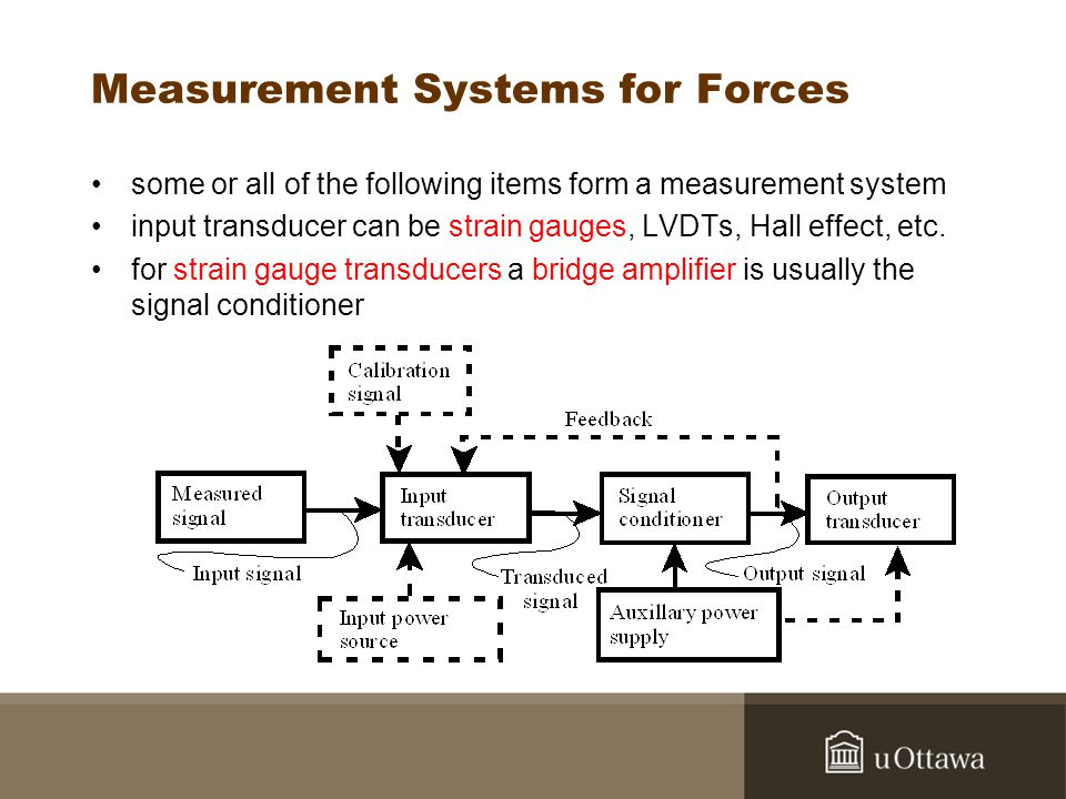 Measurement Systems for Forces some or all of the following items form a measurement system input transducer can be strain gauges, LVDTs, Hall effect, etc.