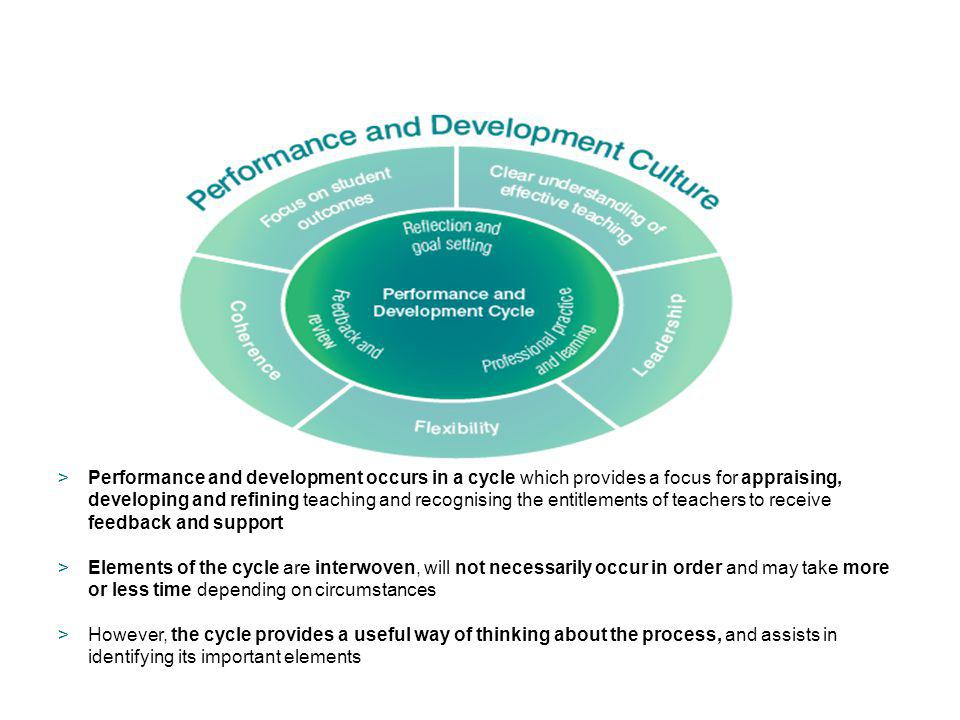 >Performance and development occurs in a cycle which provides a focus for appraising, developing and refining teaching and recognising the entitlement