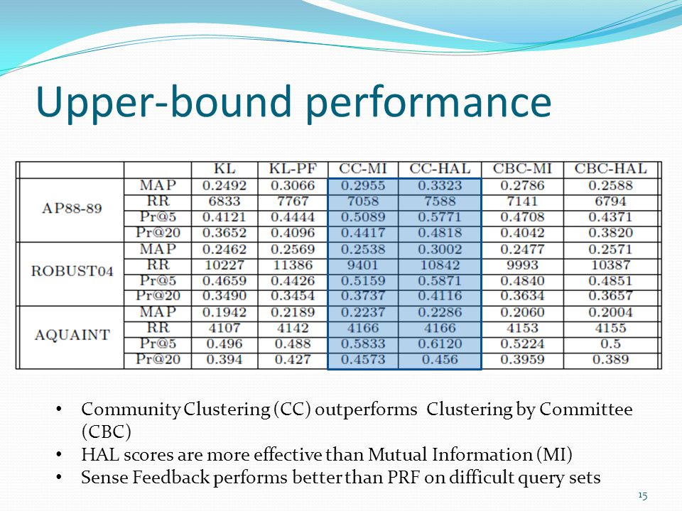 Upper-bound performance Community Clustering (CC) outperforms Clustering by Committee (CBC) HAL scores are more effective than Mutual Information (MI)