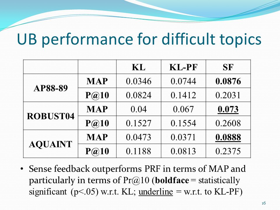 UB performance for difficult topics Sense feedback outperforms PRF in terms of MAP and particularly in terms of Pr@10 (boldface = statistically signif