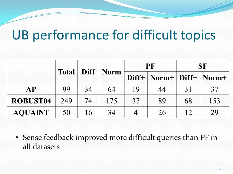UB performance for difficult topics Sense feedback improved more difficult queries than PF in all datasets 17 TotalDiffNorm PFSF Diff+Norm+Diff+Norm+ AP99346419443137 ROBUST0424974175378968153 AQUAINT5016344261229