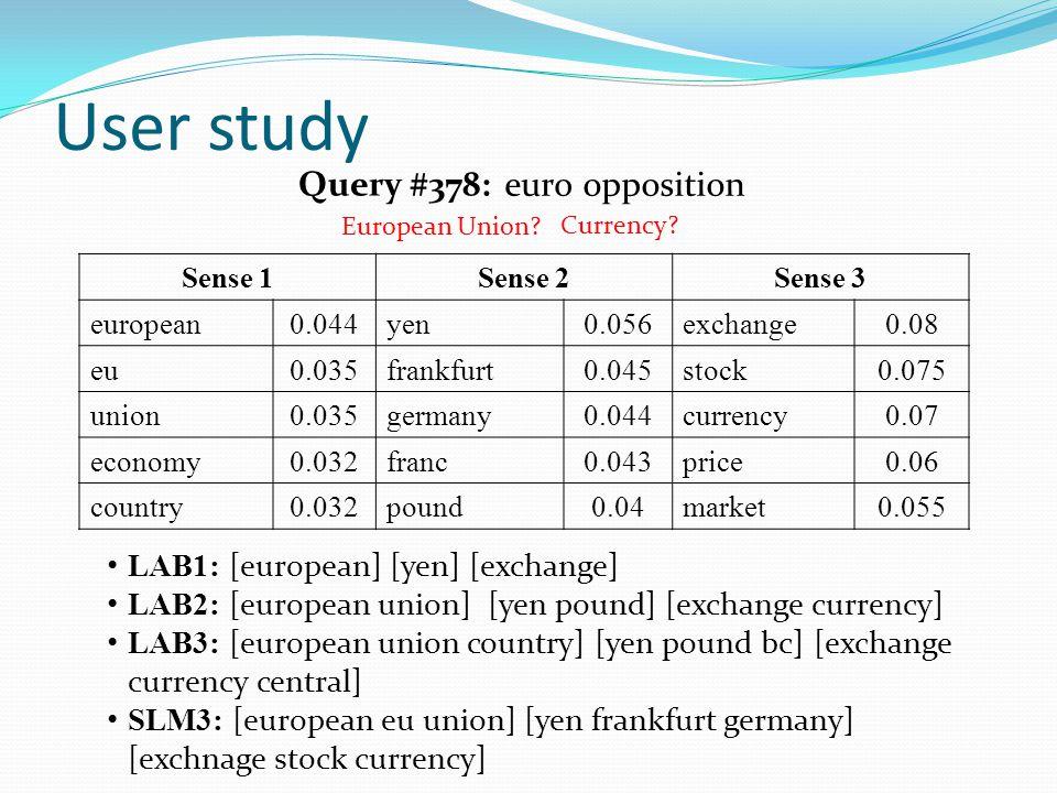 User study Query #378: Sense 1Sense 2Sense 3 european0.044yen0.056exchange0.08 eu0.035frankfurt0.045stock0.075 union0.035germany0.044currency0.07 econ