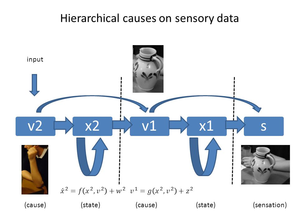 Hierarchical causes on sensory data v2x2v1x1s (state) (cause) (sensation) input
