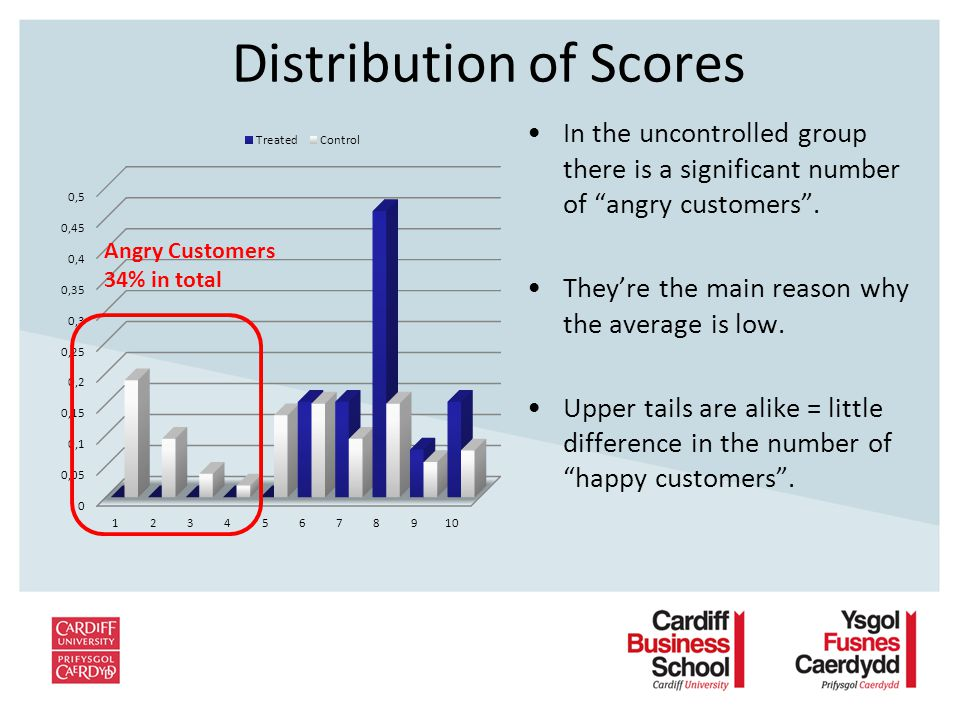 Distribution of Scores In the uncontrolled group there is a significant number of angry customers.