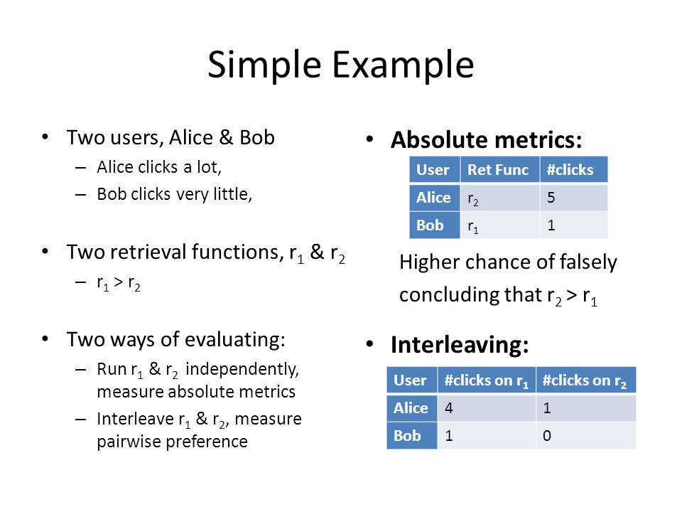 Simple Example Two users, Alice & Bob – Alice clicks a lot, – Bob clicks very little, Two retrieval functions, r 1 & r 2 – r 1 > r 2 Two ways of evaluating: – Run r 1 & r 2 independently, measure absolute metrics – Interleave r 1 & r 2, measure pairwise preference Absolute metrics: Higher chance of falsely concluding that r 2 > r 1 Interleaving: UserRet Func#clicks Alicer2r2 5 Bobr1r1 1 User#clicks on r 1 #clicks on r 2 Alice41 Bob10