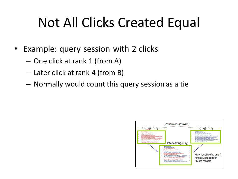Not All Clicks Created Equal Example: query session with 2 clicks – One click at rank 1 (from A) – Later click at rank 4 (from B) – Normally would count this query session as a tie