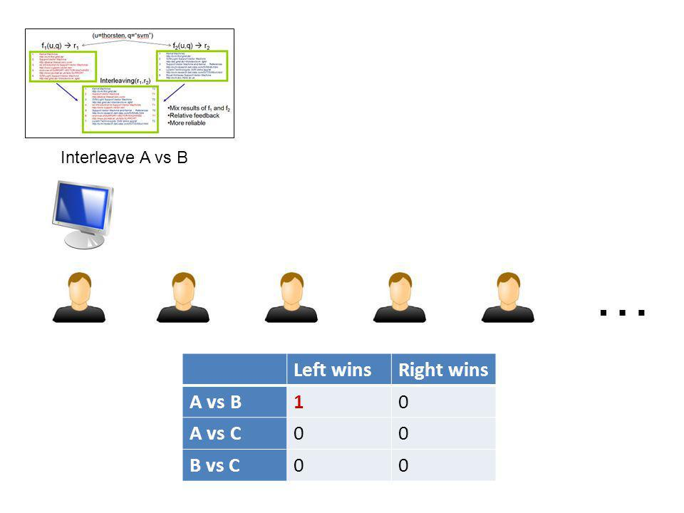 … Left winsRight wins A vs B10 A vs C00 B vs C00 Interleave A vs B