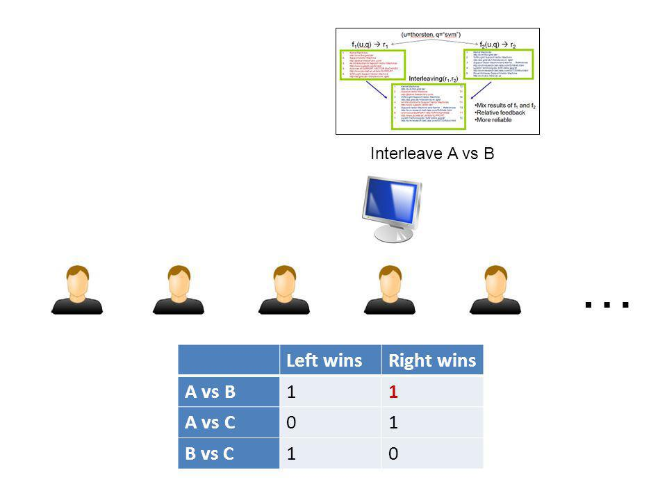 … Left winsRight wins A vs B11 A vs C01 B vs C10 Interleave A vs B