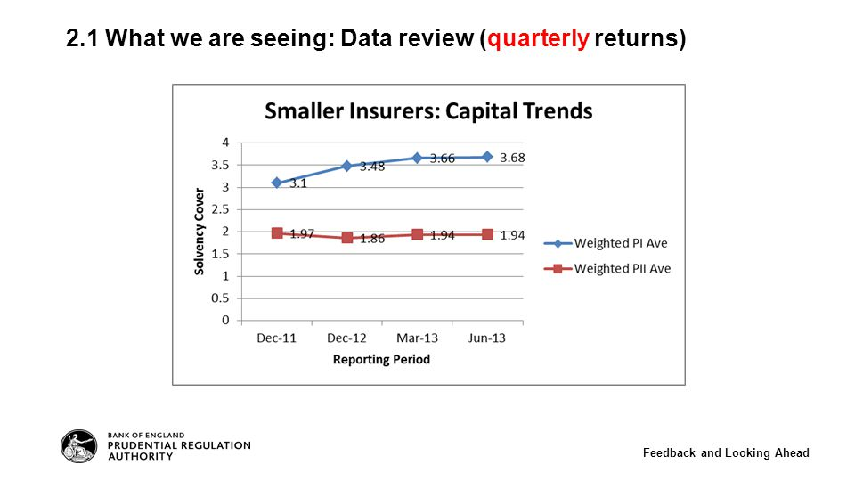 2.1 What we are seeing: Data review (quarterly returns) Feedback and Looking Ahead