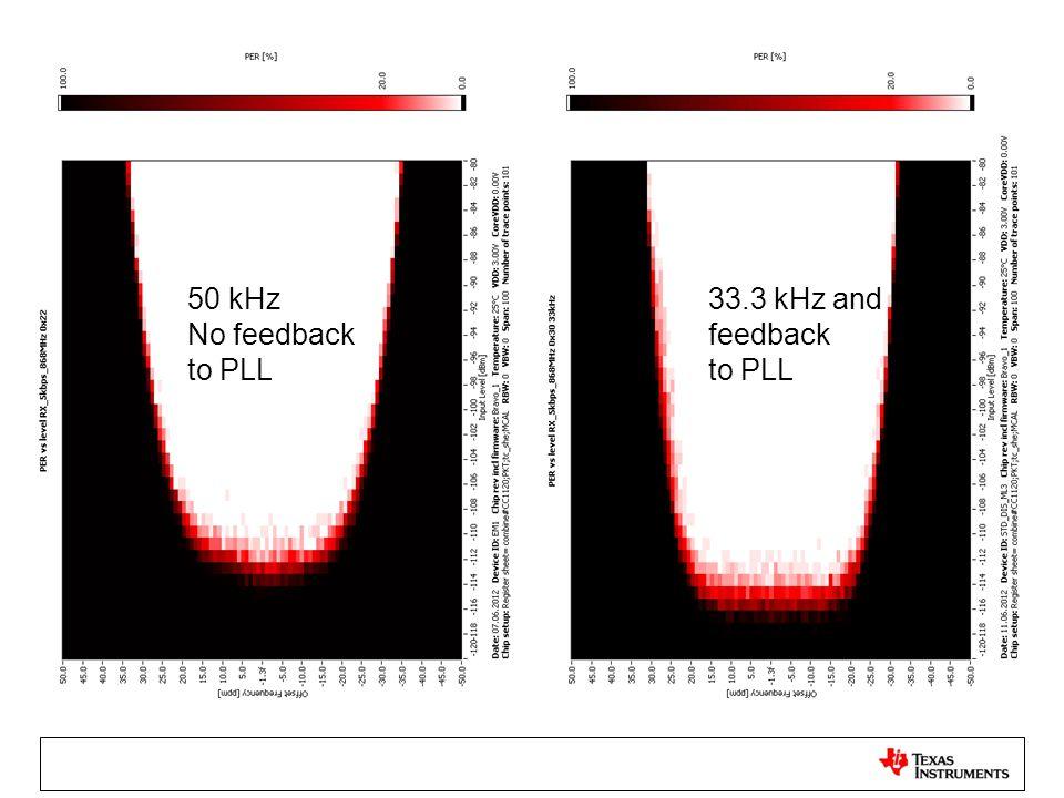 50 kHz No feedback to PLL 33.3 kHz and feedback to PLL