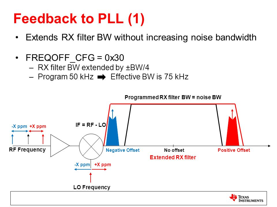 Feedback to PLL (1) Extends RX filter BW without increasing noise bandwidth FREQOFF_CFG = 0x30 –RX filter BW extended by ±BW/4 –Program 50 kHz Effecti