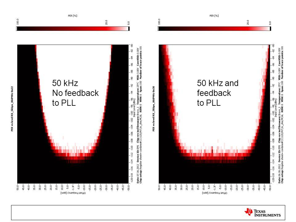 50 kHz No feedback to PLL 50 kHz and feedback to PLL