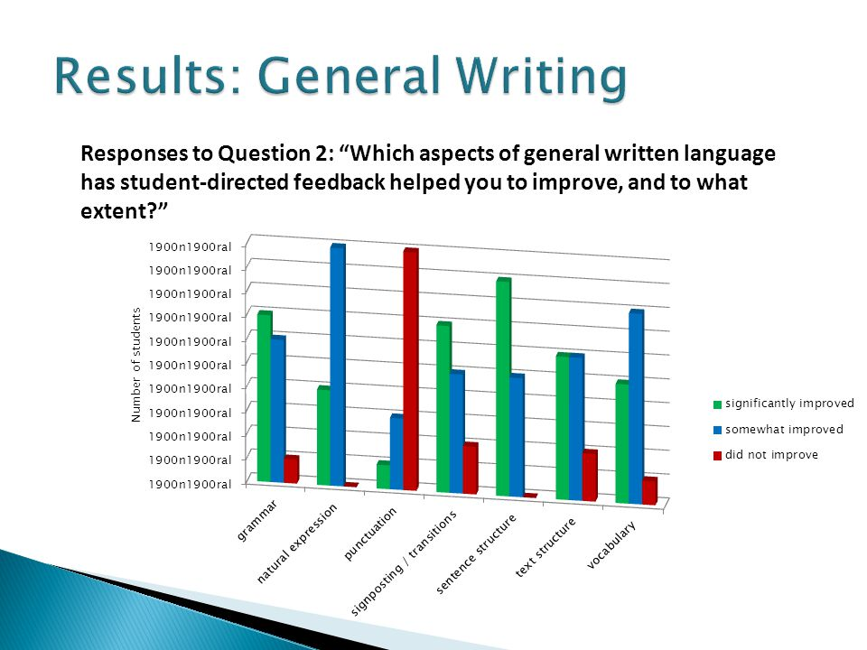 Responses to Question 2: Which aspects of general written language has student-directed feedback helped you to improve, and to what extent?