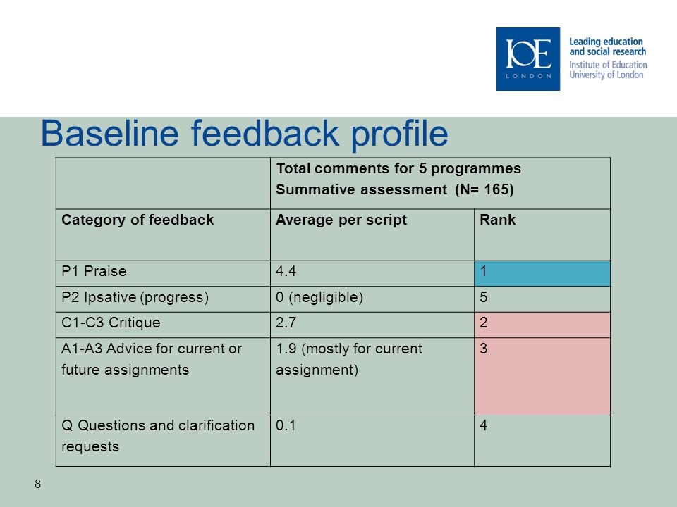 Baseline feedback profile Total comments for 5 programmes Summative assessment (N= 165) Category of feedbackAverage per scriptRank P1 Praise4.41 P2 Ipsative (progress)0 (negligible)5 C1-C3 Critique2.72 A1-A3 Advice for current or future assignments 1.9 (mostly for current assignment) 3 Q Questions and clarification requests 0.14 8