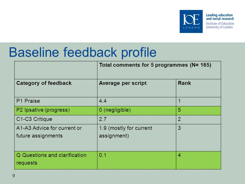Baseline feedback profile Total comments for 5 programmes (N= 165) Category of feedbackAverage per scriptRank P1 Praise4.41 P2 Ipsative (progress)0 (negligible)5 C1-C3 Critique2.72 A1-A3 Advice for current or future assignments 1.9 (mostly for current assignment) 3 Q Questions and clarification requests 0.14 9