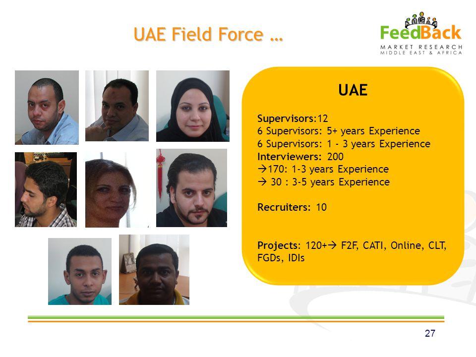 UAE Supervisors:12 6 Supervisors: 5+ years Experience 6 Supervisors: 1 - 3 years Experience Interviewers: 200 170: 1-3 years Experience 30 : 3-5 years Experience Recruiters: 10 Projects: 120+ F2F, CATI, Online, CLT, FGDs, IDIs UAE Field Force … 27