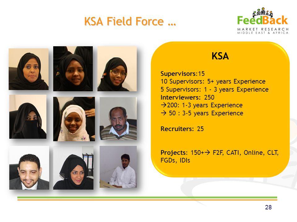 KSA Supervisors:15 10 Supervisors: 5+ years Experience 5 Supervisors: 1 - 3 years Experience Interviewers: 250 200: 1-3 years Experience 50 : 3-5 year