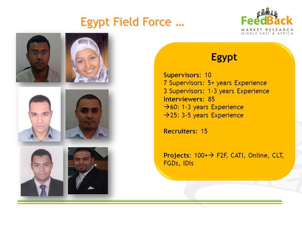 Egypt Field Force … Egypt Supervisors: 10 7 Supervisors: 5+ years Experience 3 Supervisors: 1-3 years Experience Interviewers: 85 60: 1-3 years Experi