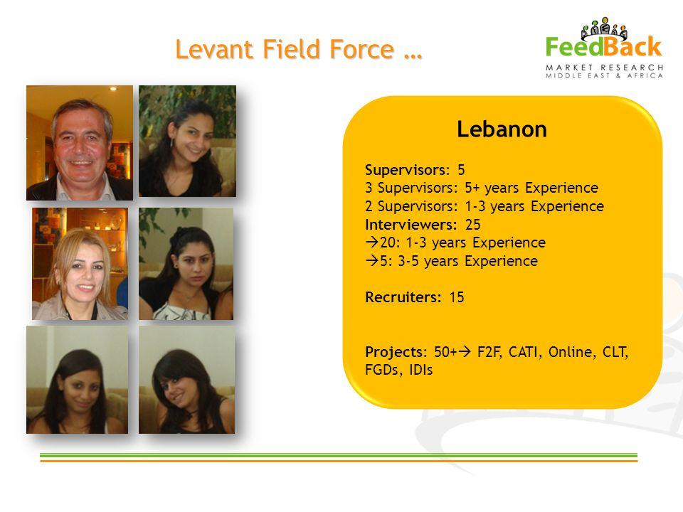 Levant Field Force … Lebanon Supervisors: 5 3 Supervisors: 5+ years Experience 2 Supervisors: 1-3 years Experience Interviewers: 25 20: 1-3 years Experience 5: 3-5 years Experience Recruiters: 15 Projects: 50+ F2F, CATI, Online, CLT, FGDs, IDIs