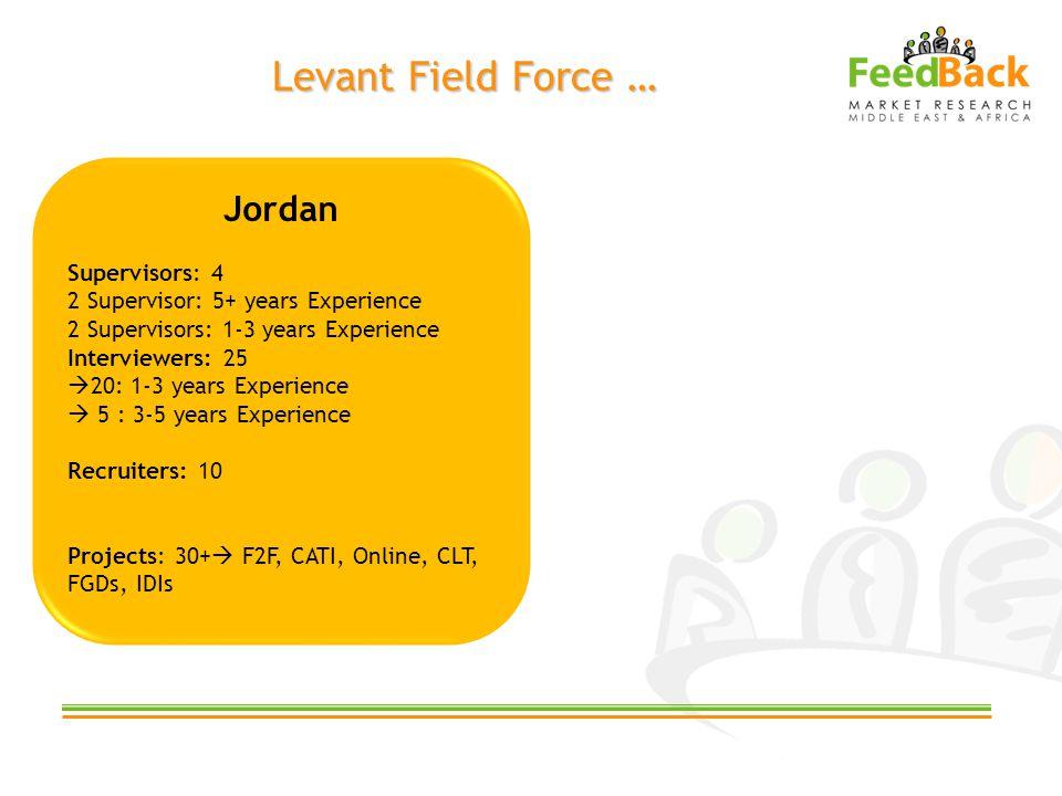 Levant Field Force … Jordan Supervisors: 4 2 Supervisor: 5+ years Experience 2 Supervisors: 1-3 years Experience Interviewers: 25 20: 1-3 years Experi