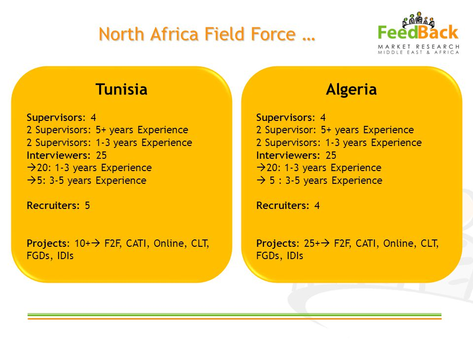 North Africa Field Force … Algeria Supervisors: 4 2 Supervisor: 5+ years Experience 2 Supervisors: 1-3 years Experience Interviewers: 25 20: 1-3 years Experience 5 : 3-5 years Experience Recruiters: 4 Projects: 25+ F2F, CATI, Online, CLT, FGDs, IDIs Tunisia Supervisors: 4 2 Supervisors: 5+ years Experience 2 Supervisors: 1-3 years Experience Interviewers: 25 20: 1-3 years Experience 5: 3-5 years Experience Recruiters: 5 Projects: 10+ F2F, CATI, Online, CLT, FGDs, IDIs