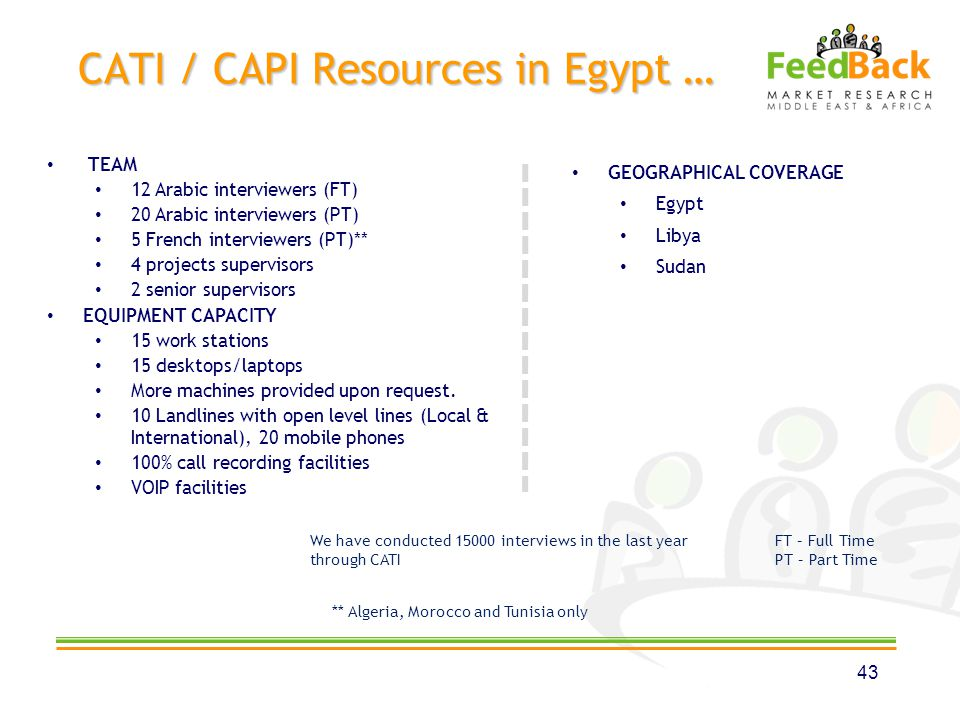 CATI / CAPI Resources in Egypt … 43 TEAM 12 Arabic interviewers (FT) 20 Arabic interviewers (PT) 5 French interviewers (PT)** 4 projects supervisors 2 senior supervisors EQUIPMENT CAPACITY 15 work stations 15 desktops/laptops More machines provided upon request.