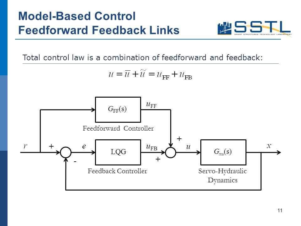 Model-Based Control Feedforward Feedback Links 11 Total control law is a combination of feedforward and feedback: G FF (s) LQG G xu (s) eu FB u FF u Feedforward Controller Feedback ControllerServo-Hydraulic Dynamics + - + +