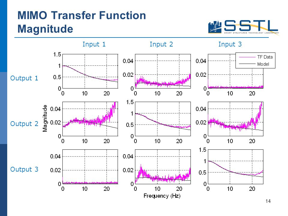 MIMO Transfer Function Magnitude 14 Input 1Input 2Input 3 Output 1 Output 2 Output 3