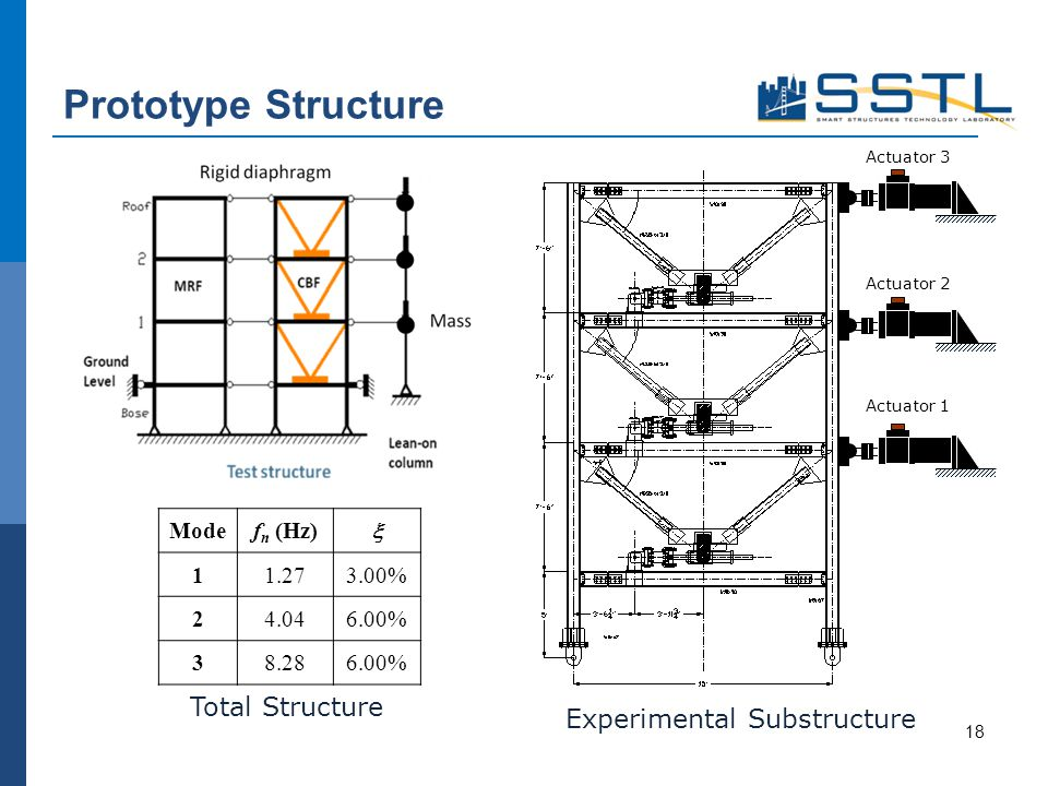Prototype Structure 18 Actuator 3 Actuator 1 Actuator 2 Modef n (Hz) 11.273.00% 24.046.00% 38.286.00% Total Structure Experimental Substructure