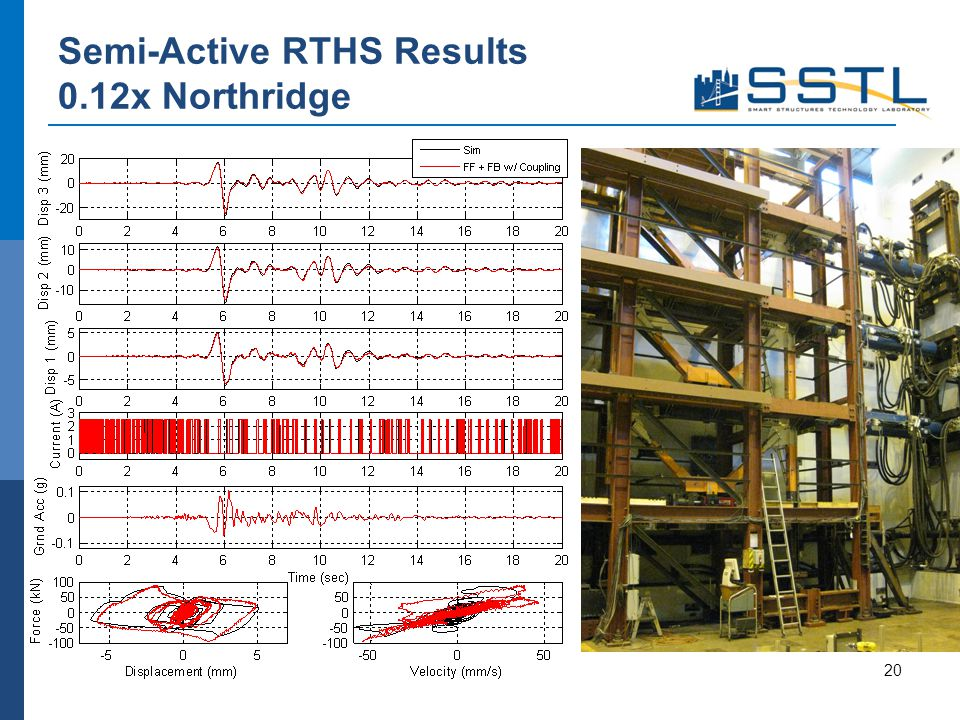 Semi-Active RTHS Results 0.12x Northridge 20