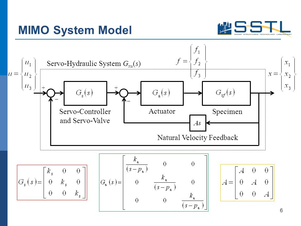 MIMO System Model 6 + Servo-Hydraulic System G xu (s) Natural Velocity Feedback Actuator SpecimenServo-Controller and Servo-Valve +