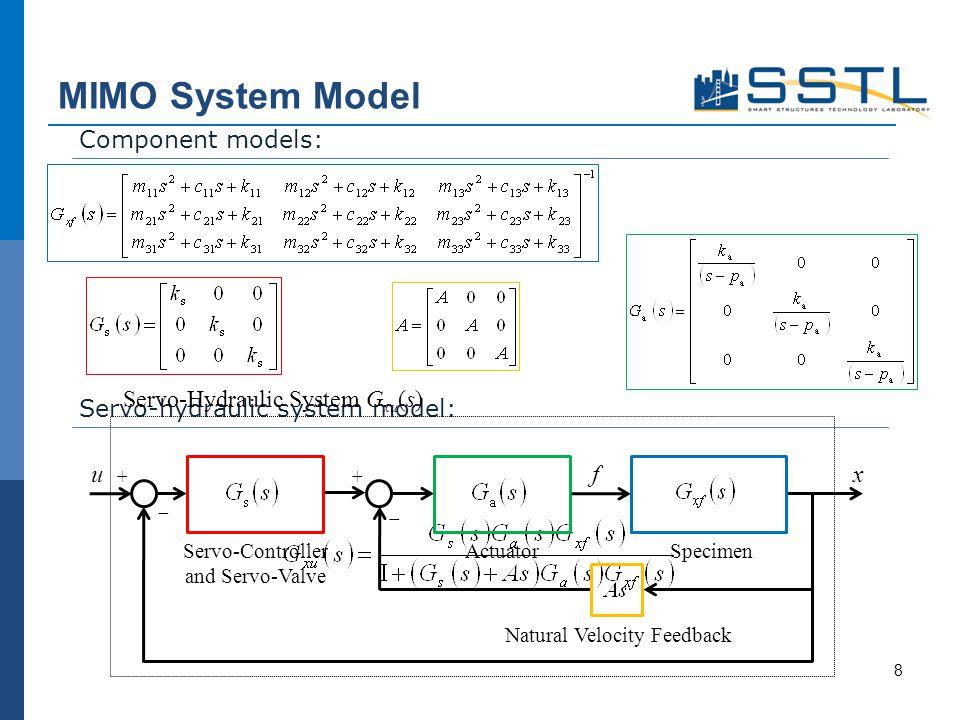 MIMO System Model Component models: Servo-hydraulic system model: + Servo-Hydraulic System G xu (s) Natural Velocity Feedback Actuator Specimen ufx Se