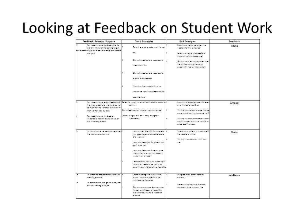 Feedback Strategy PurposeGood ExamplesBad ExamplesFeedback For students to get feedback while they are still mindful of the learning target. For stude