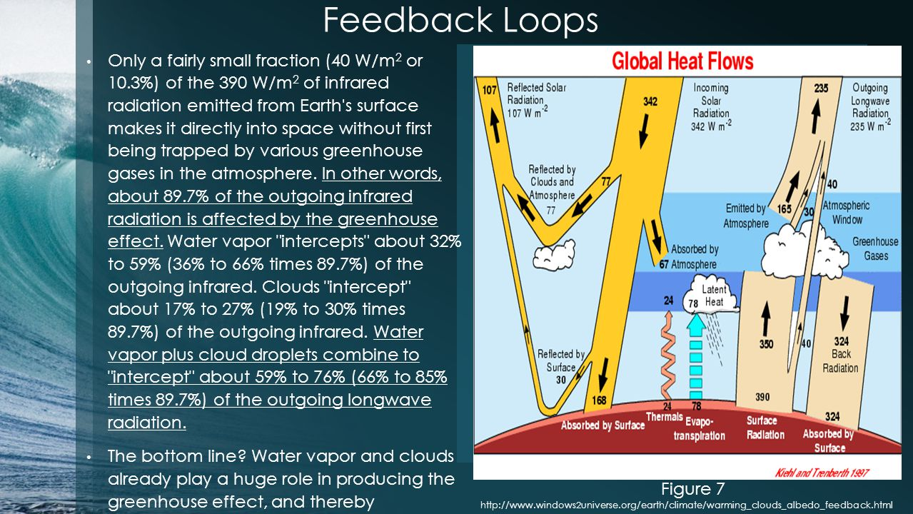 Feedback Loops Only a fairly small fraction (40 W/m 2 or 10.3%) of the 390 W/m 2 of infrared radiation emitted from Earth s surface makes it directly into space without first being trapped by various greenhouse gases in the atmosphere.