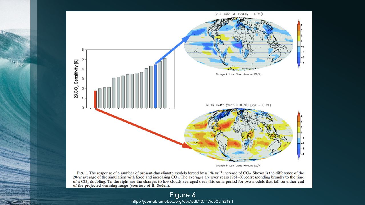 Figure 6 http://journals.ametsoc.org/doi/pdf/10.1175/JCLI-3243.1